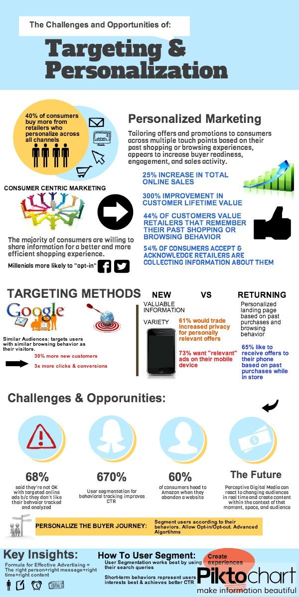 infographic  targeting  u0026 personalization